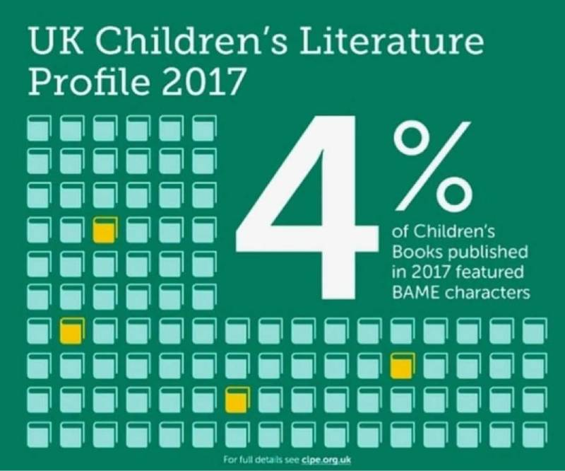 Statistic from CLPE report Reflecting Realities about the lack of inclusive books for children